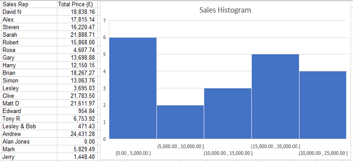 Microsoft Excel 2016 histogram chart and data