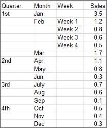 Microsoft Excel 2016 sunburst data