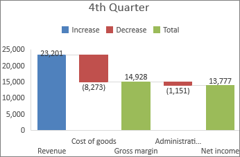 Microsoft Excel 2016 waterfall chart