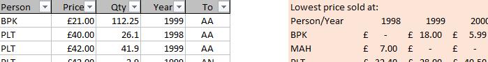Microsoft Excel 2019 MINIFS function