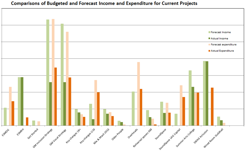 graph showing comparisons of forecast and budgeted income